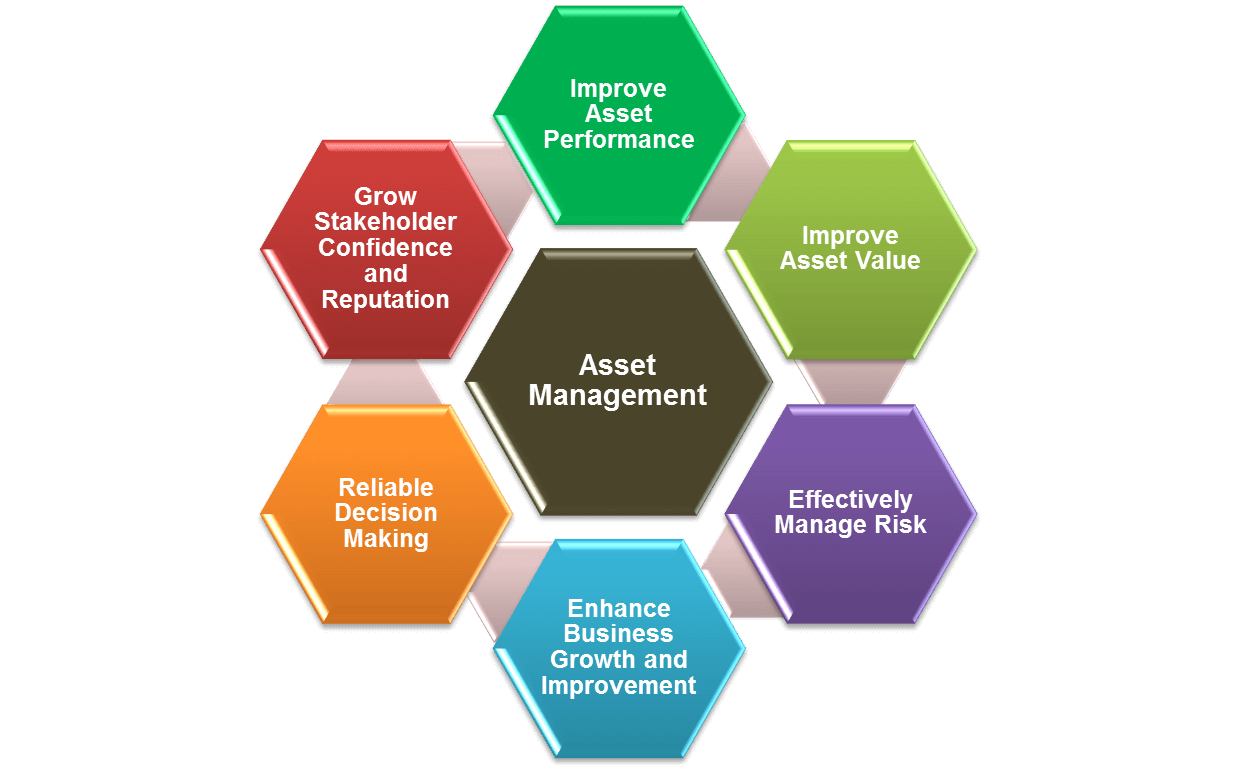 Sharepoint Asset Management Sharepoint Consulting In Tampa