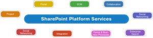 SharePoint-servies