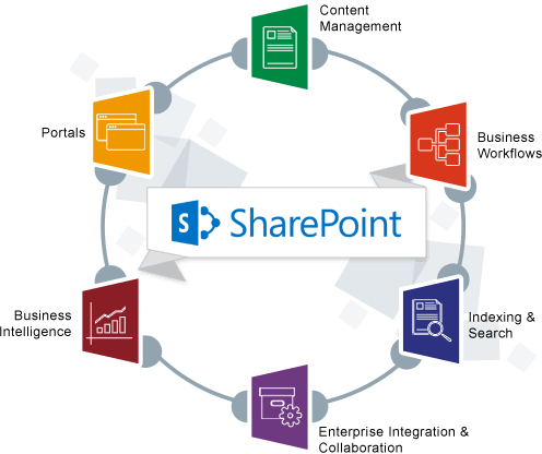 SharePoint Consulting Services, SharePoint Consulting