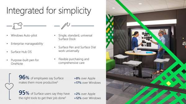 , Surface: Integrated for Simplicity – Infographic