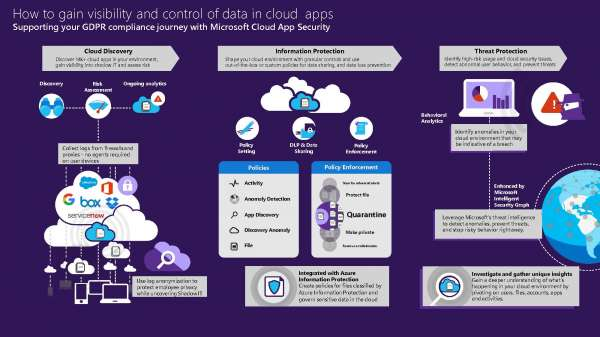 , How to gain visibility and control of data in cloud apps