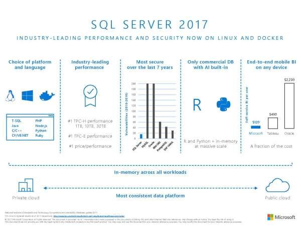 Infographic SQL