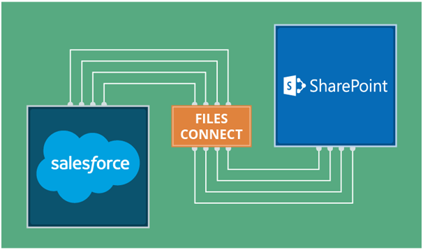 , A Complete Guide To Integrating Salesforce & SharePoint Online