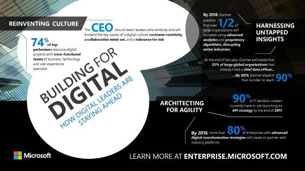 , Building for digital: How digital leaders are staying ahead